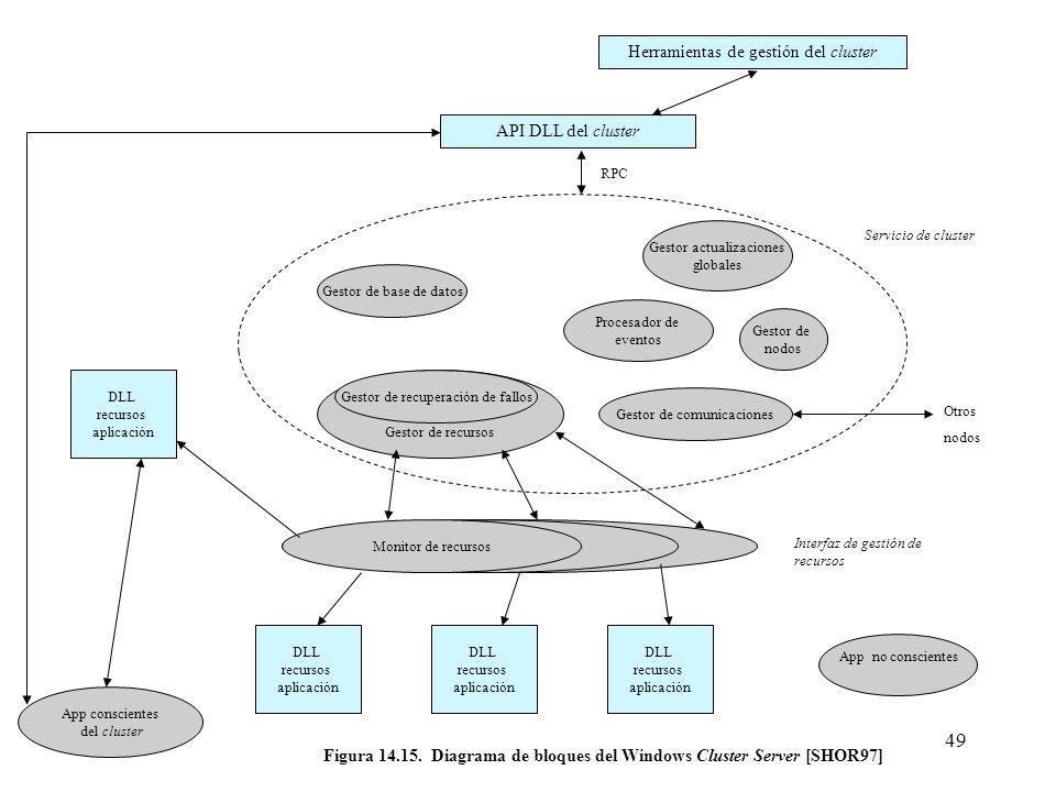 Figura 14.15. Diagrama de bloques del Windows Cluster Server [SHOR97]